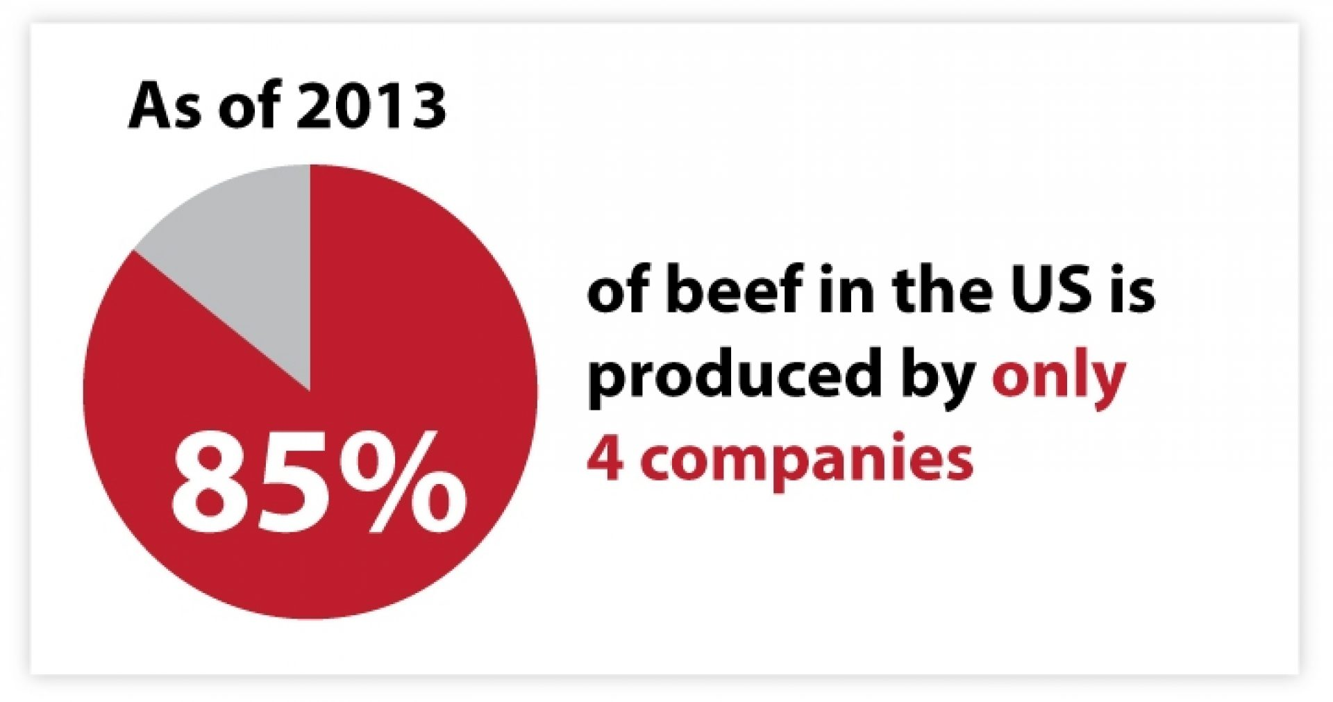 Beef Production in North America